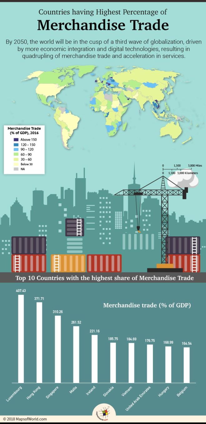 World Countries by Merchandise Trade