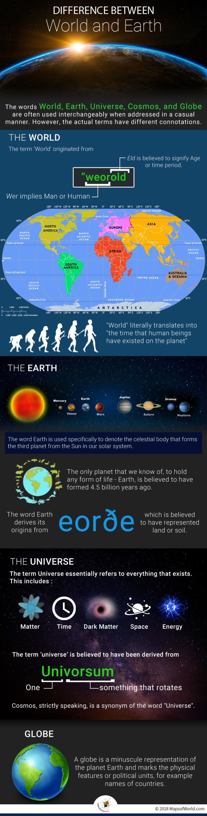Infographic elaborating difference between World and Earth