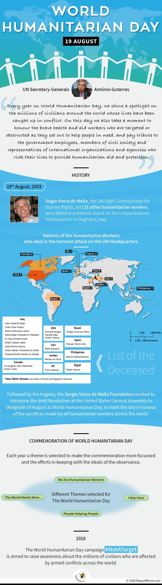 Infographic elaborting facts about humanitarian day