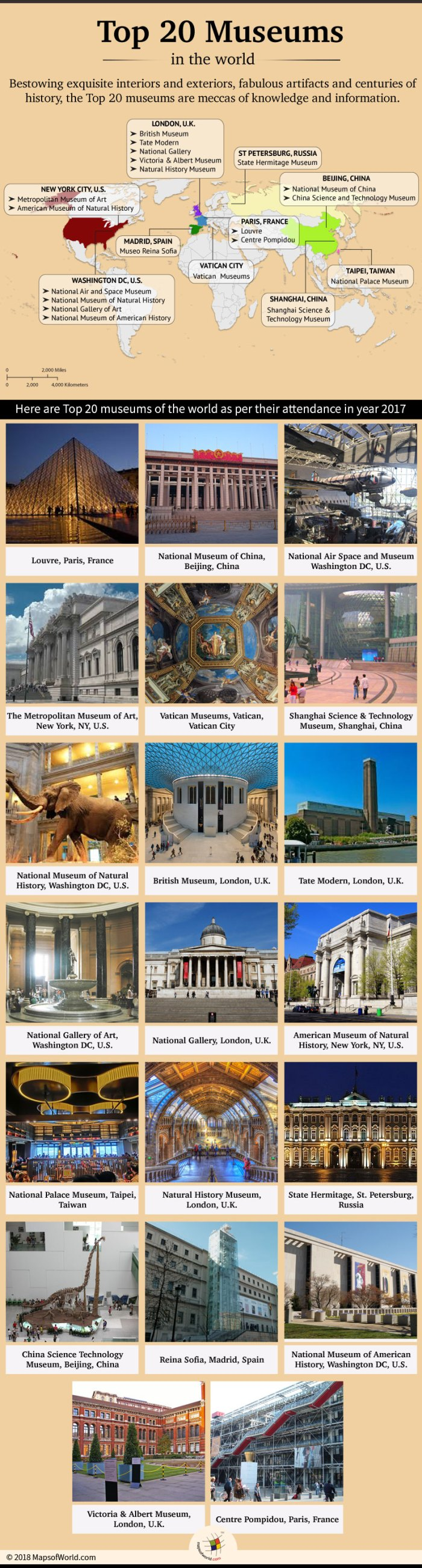 Infographic elaborating top 20 museums of the world