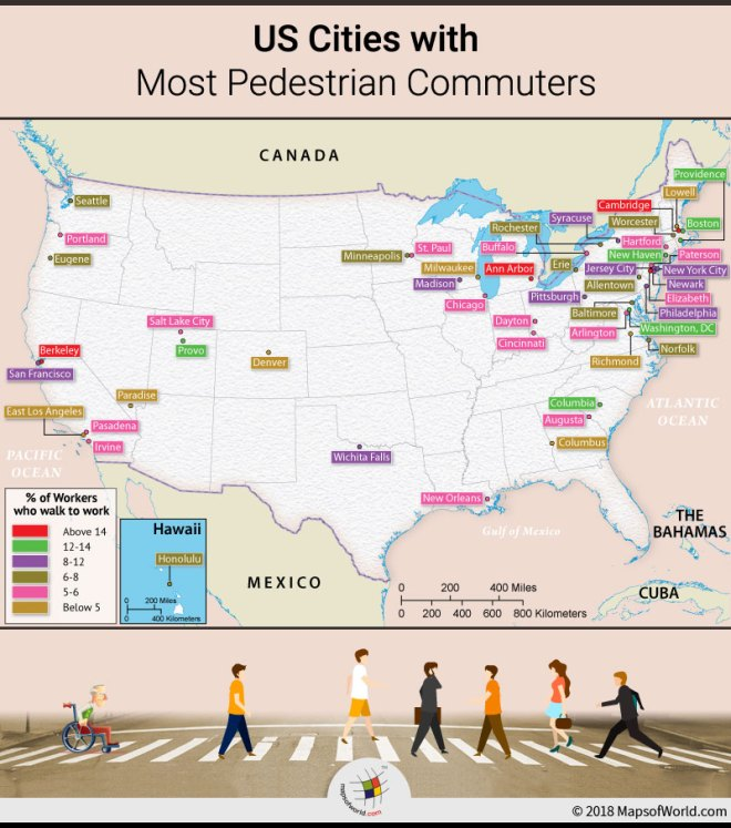 What US cities have most pedestrian commuters? - Answers