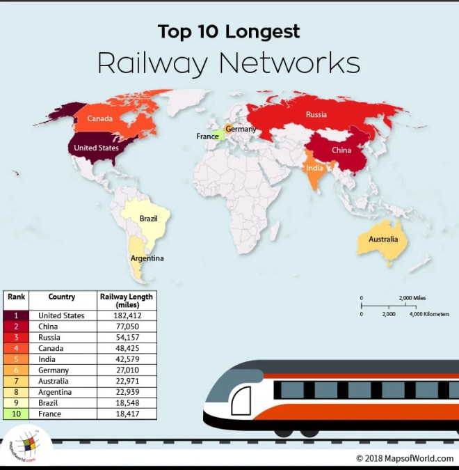 Largest Railway Networks in the World