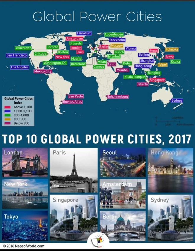 most magnetic cities of the world