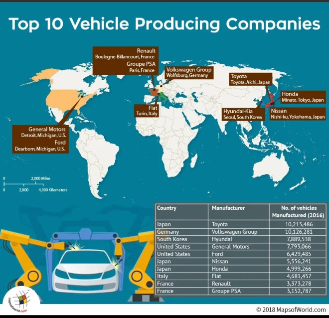 Top Vehicle Manufacturing Companies
