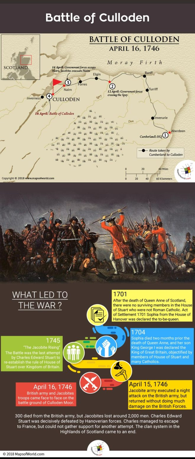 What was the Battle of Culloden? - Answers