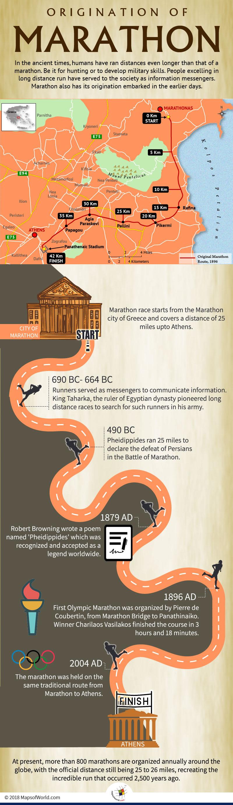Infographic elaborating origination of Marathon