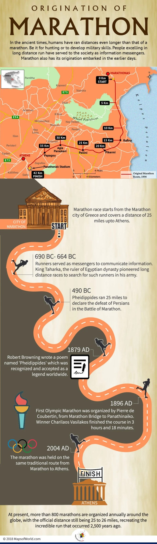 How did the Marathon originate?