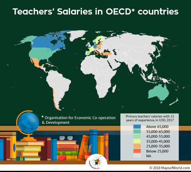 Average Salaries of Teachers in the World
