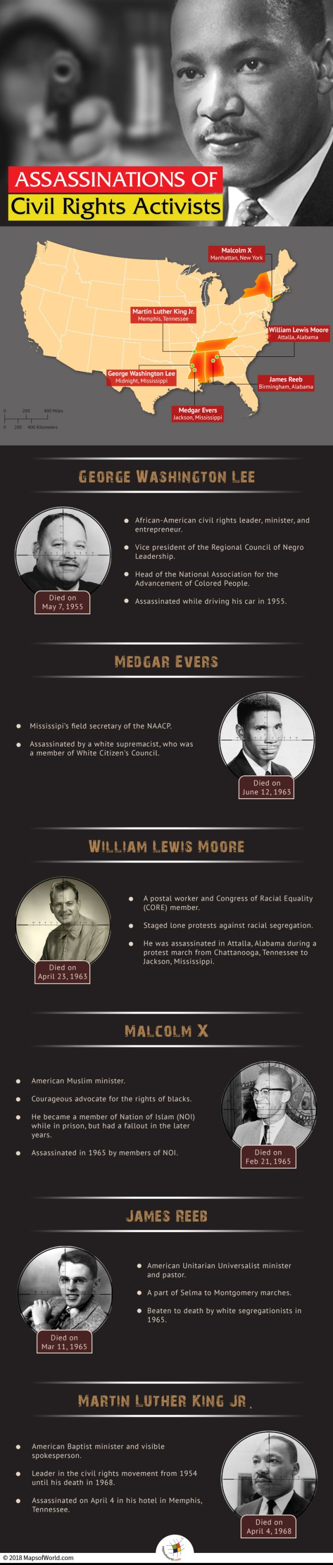 Infographic Elaborating Details of Activists who were Murdered