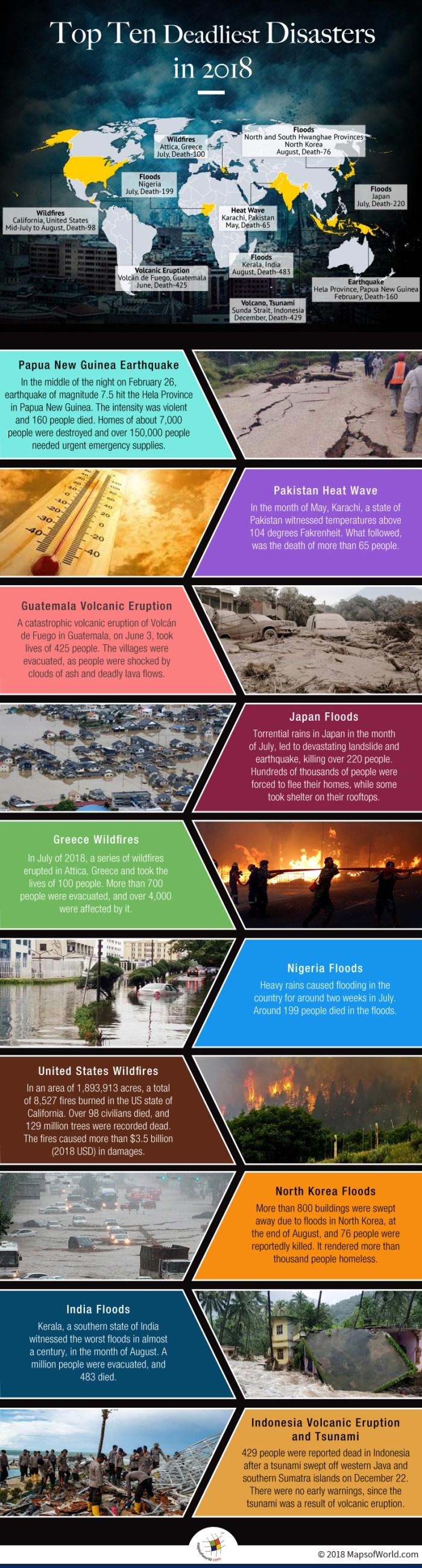 List of Top Ten Deadliest Disasters in 2018