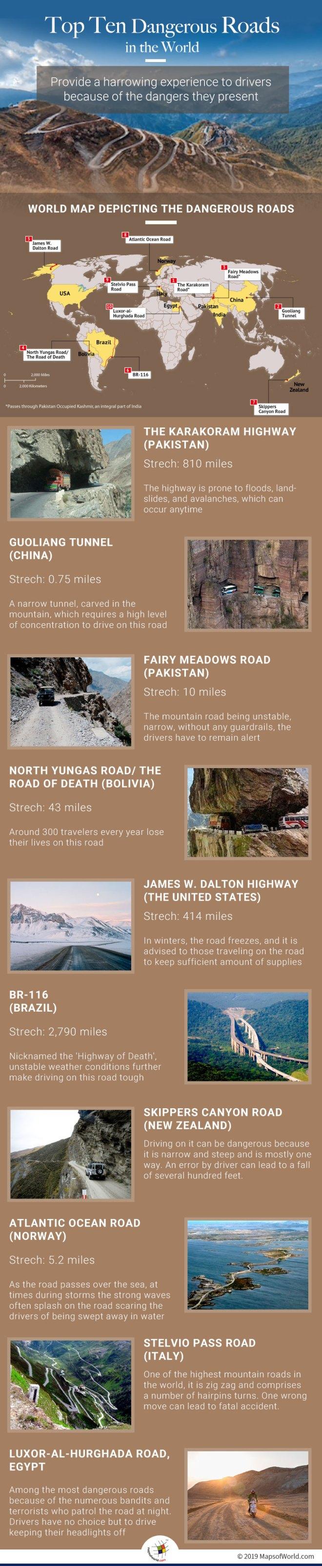 Deadliest Roads in The World