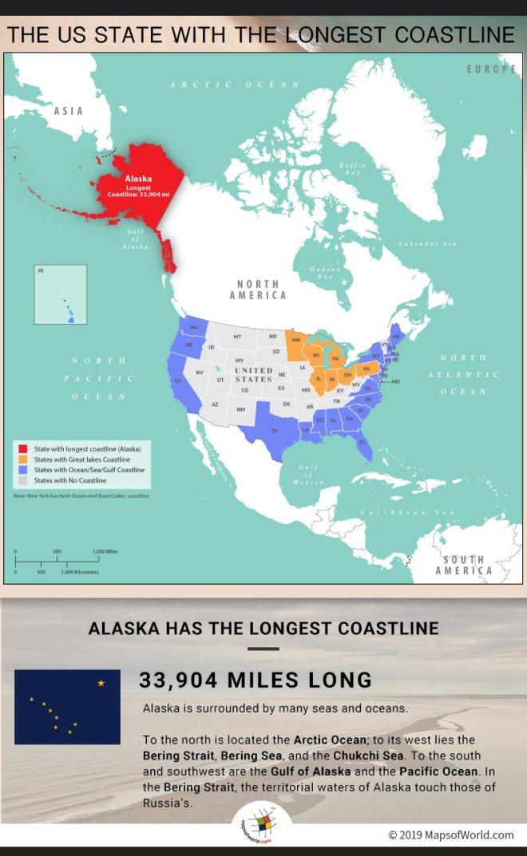 Alaska is The US State Having The Longest Coastline