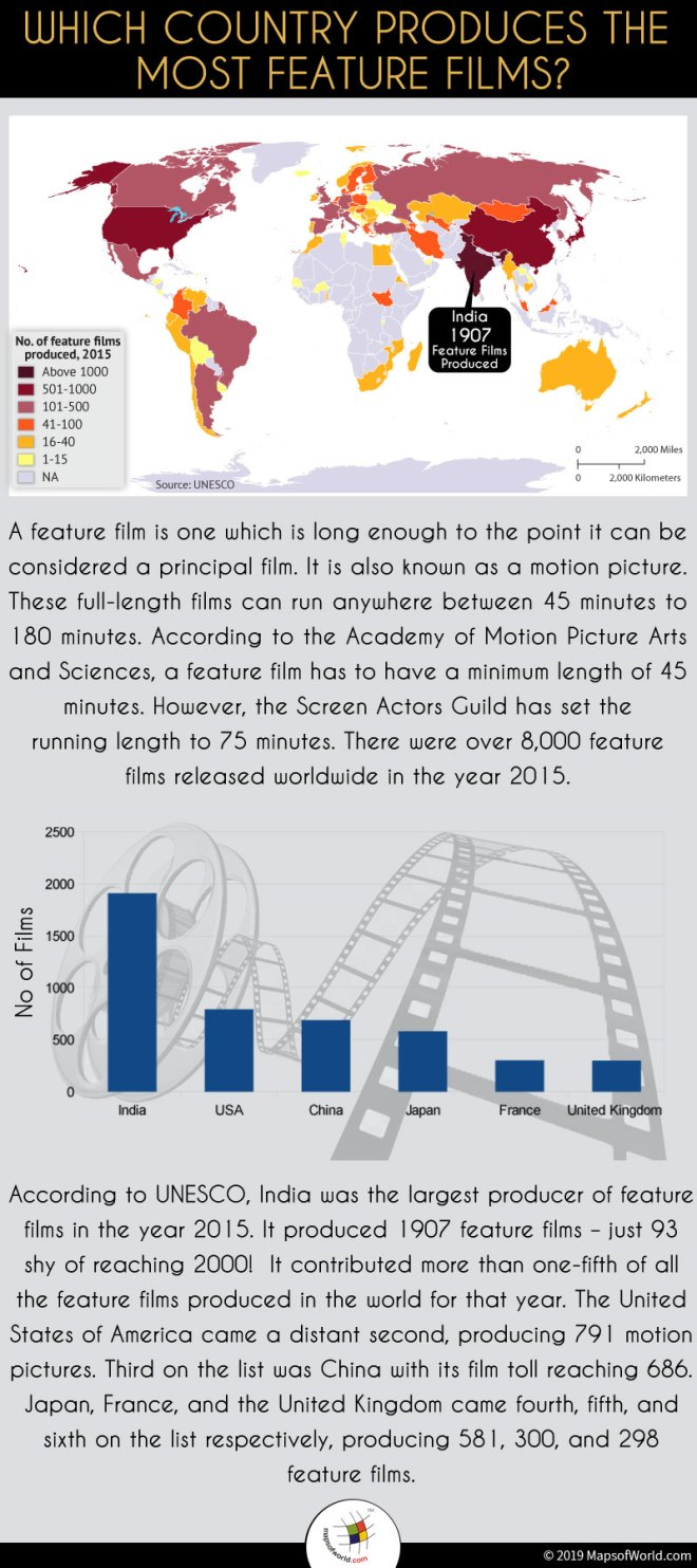 Infographic Giving Details on Countries which Produce Maximum Feature Films
