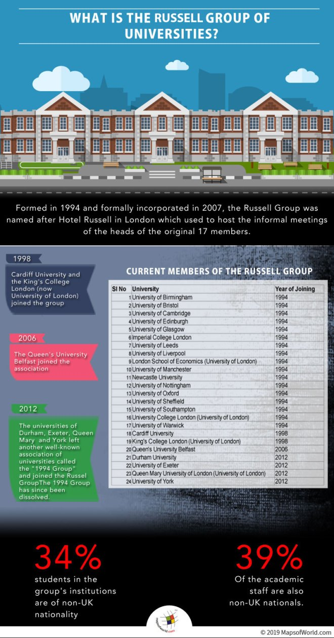 Infographic Giving Details on Russell Group in United Kingdom