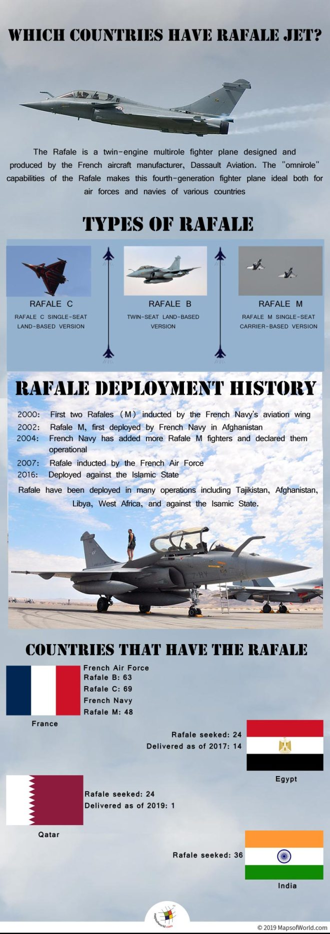 Infographic Giving Details on Rafale Jet
