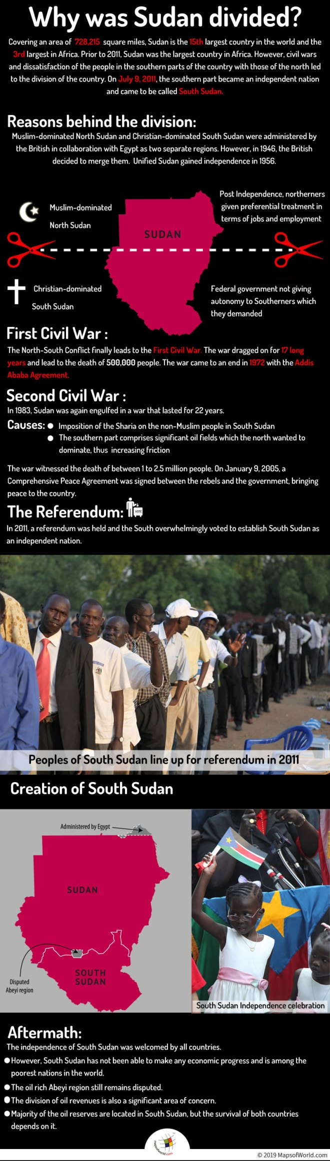 Infographic Showing Reasons Behind The Division of Sudan