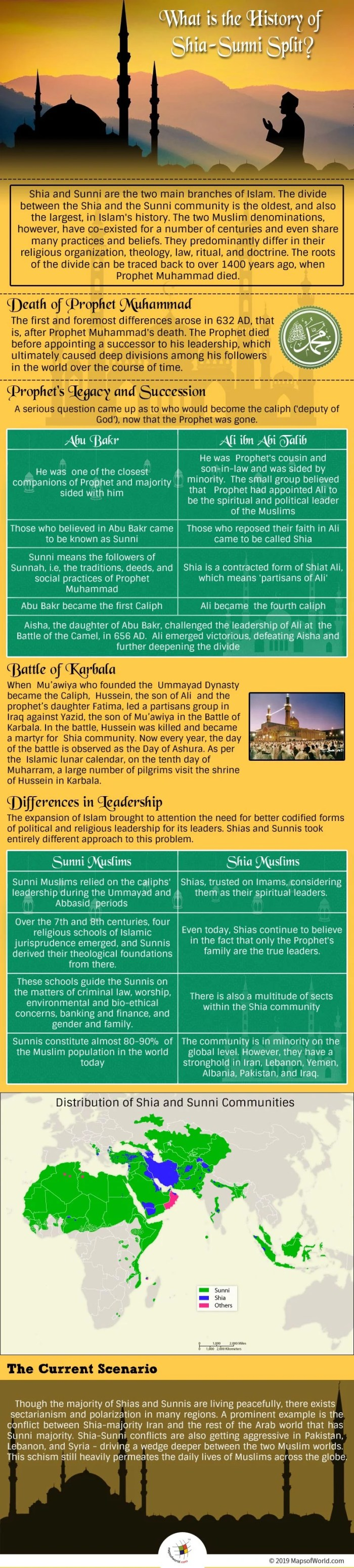 Infographic Showing The History of Shia-Sunni Split