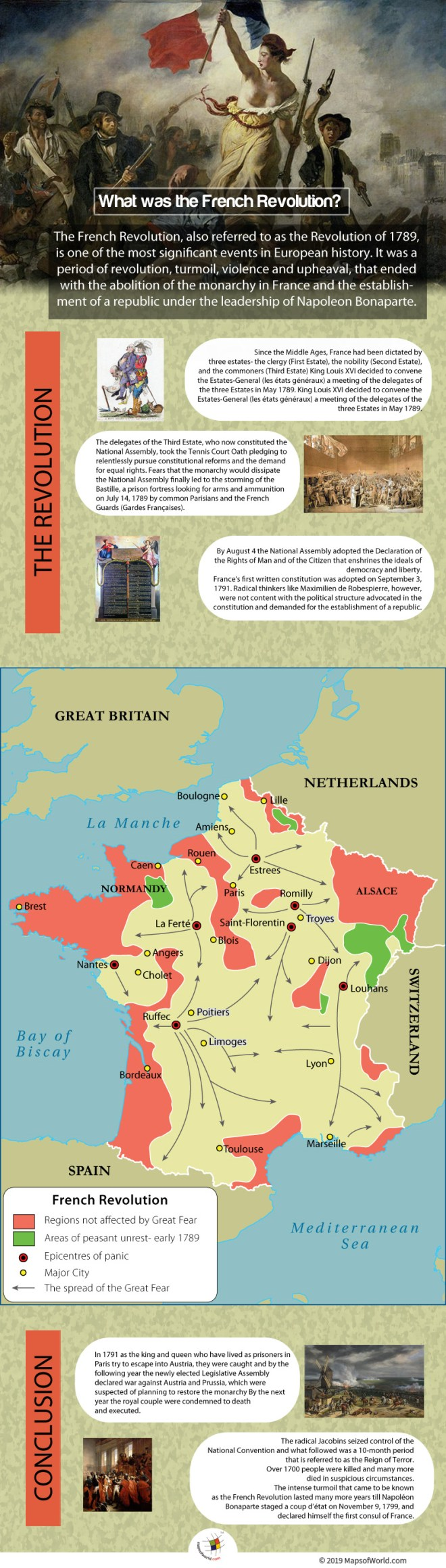Infographic Showing The French Revolution