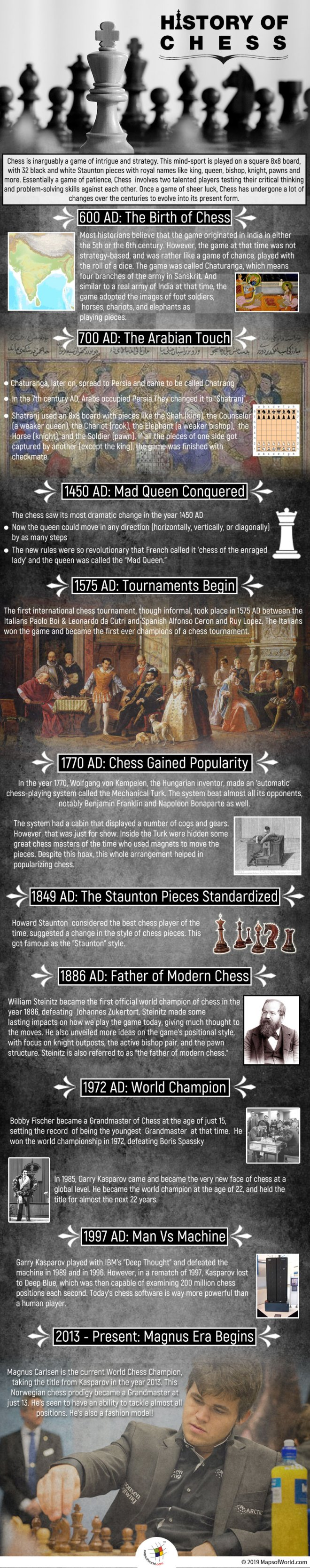 Infographic Showing The History of Chess
