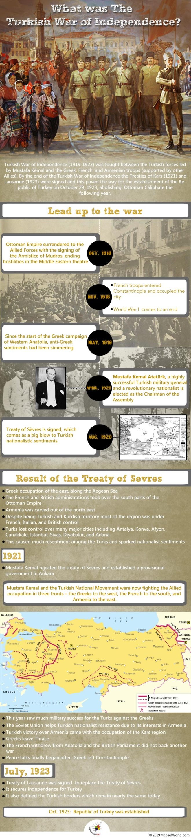 Infographic Giving Details on The Turkish War of Independence