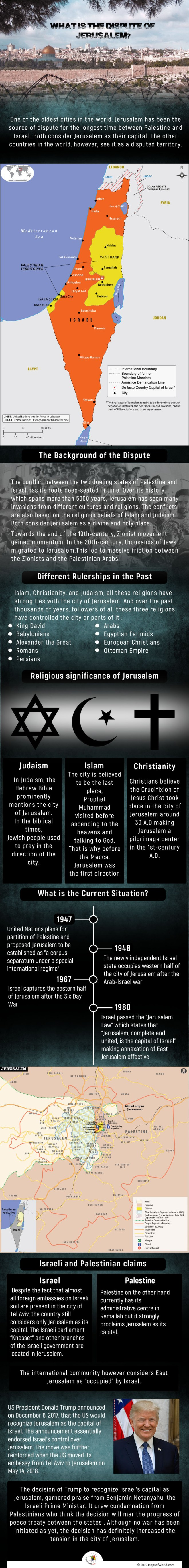 Infographic Giving Details on The Dispute of Jerusalem