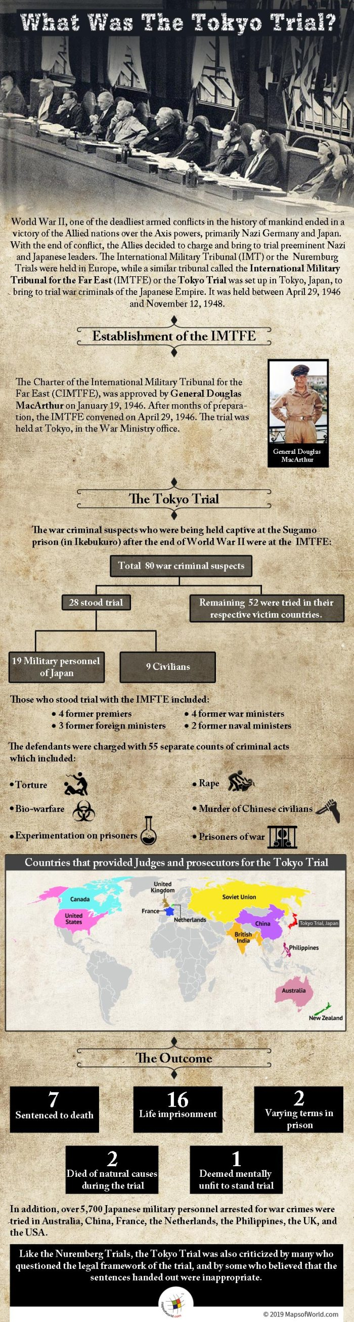 Infographic Giving Details on The Tokyo Trial