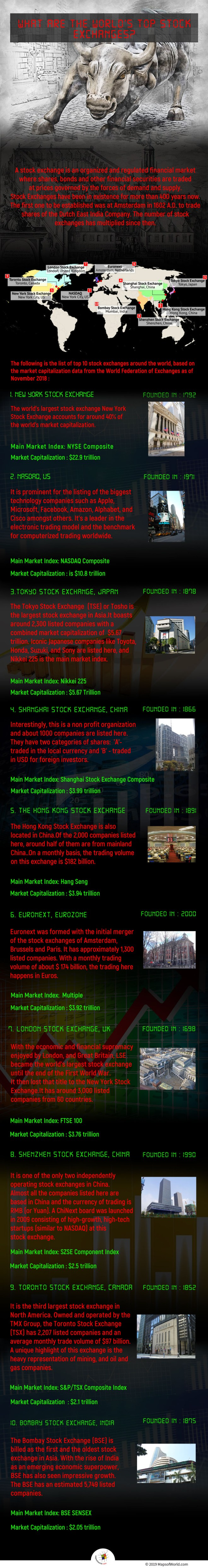 Infographic Giving Details on The World's Top Stock Exchanges
