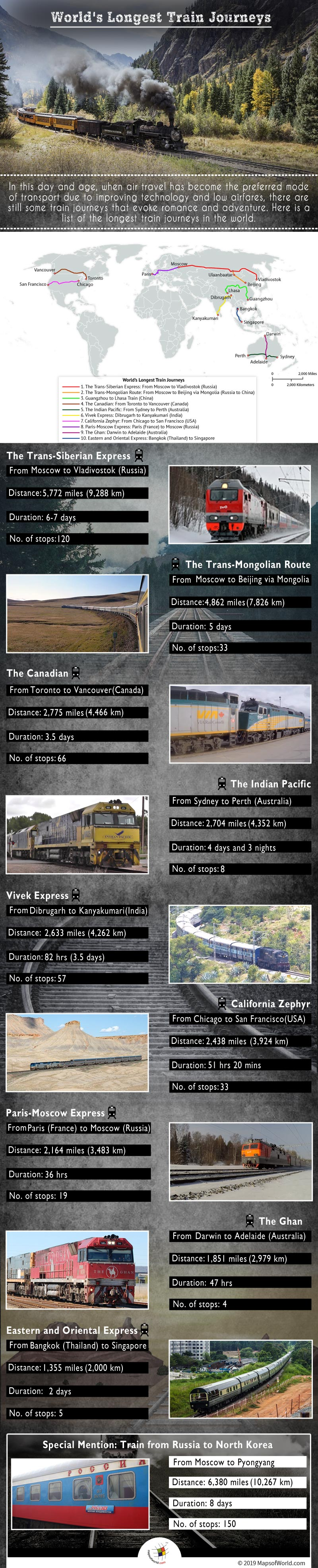 Infographic Giving Details on The World's Longest Train Journeys
