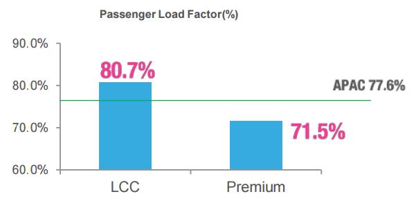 Factor de Carga Isentia blanca Paper_Passenger