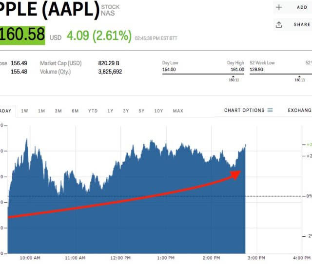 Tech Is Leading The Stock Market Rebound Aapl Googl Fb Nflx