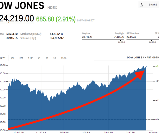 Dow Jones Soars To Rd Biggest Point Gain Ever Markets Insider