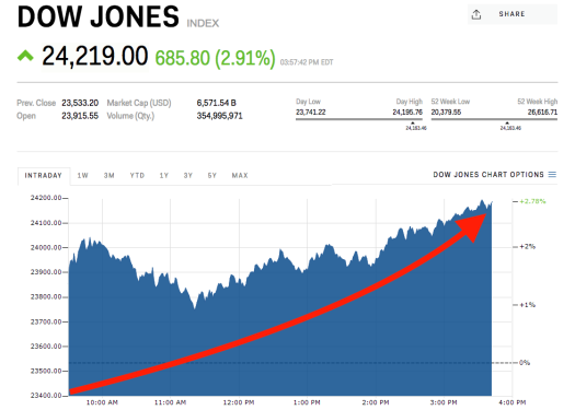 Dow Jones soars to 3rd-biggest point gain ever | Markets ...