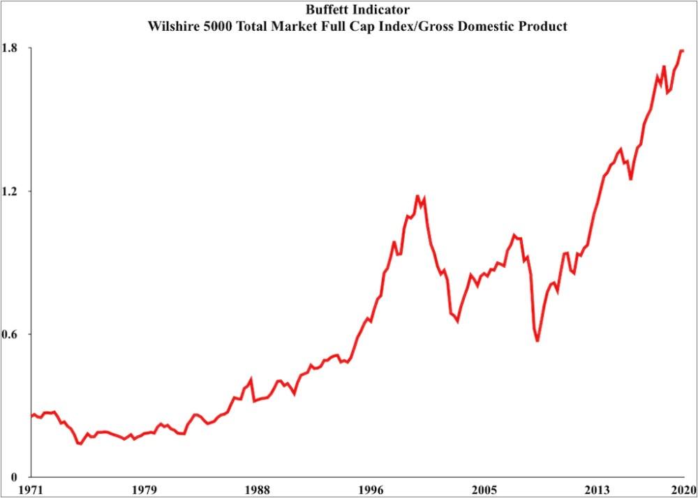 Buffett_Indicator