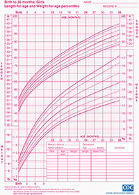 Cdc Growth Chart - The Chart