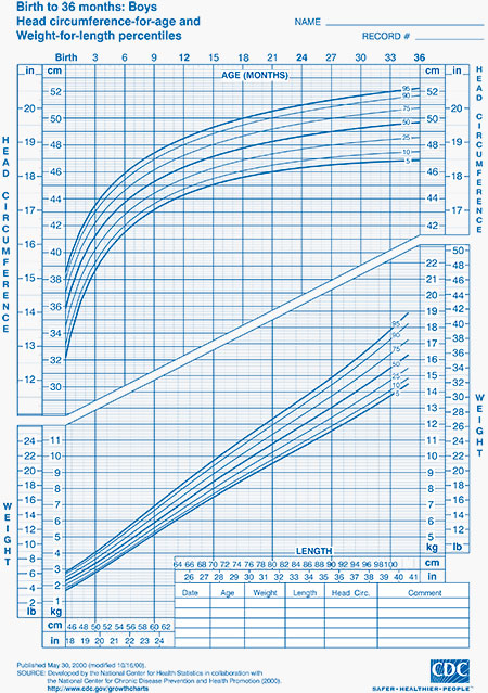 Growth Charts: Health and Disease Prevention - How do ...