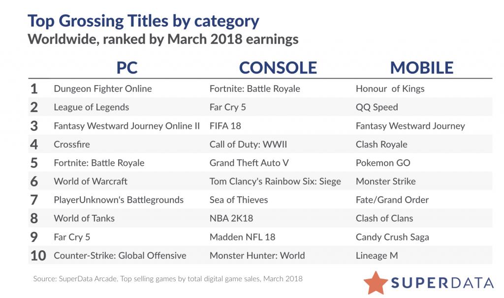 Top Spiele Mrz Fortnite Riesig Was Ist Mit Far Cry 5