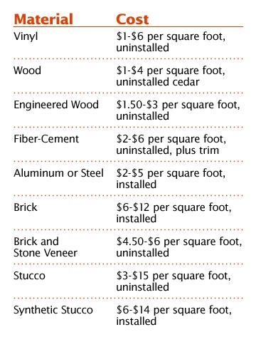 Choose The Right Materials Siding Vinyl Wood
