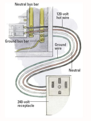 How Circuits Are Grounded and Polarized  Your Electrical