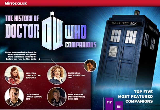 History of Dr Who Companions Infographic