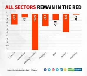 First time in 10-months that all sectors have registered a contraction
