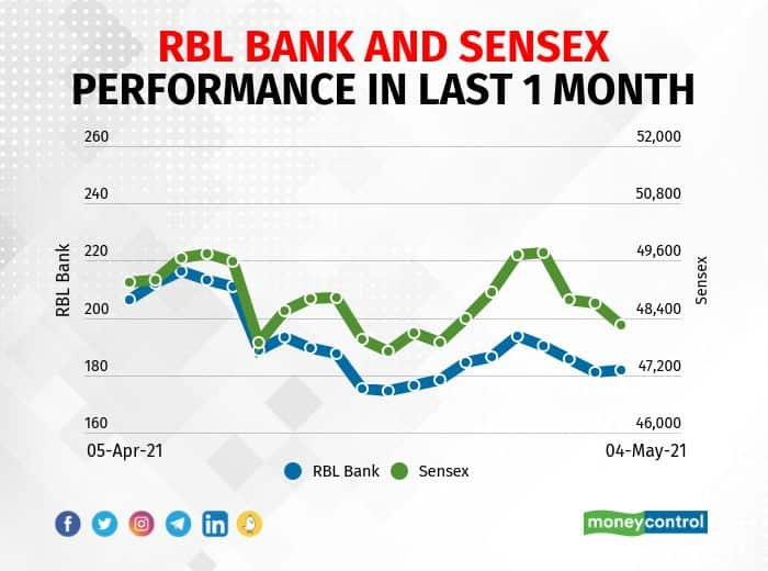 RBL Bank: The company reported a profit of Rs 75.34 crore in Q4 FY21 against Rs 114.36 crore in Q4 FY20, net interest income fell to Rs 906.04 crore from Rs 1,020.98 crore.