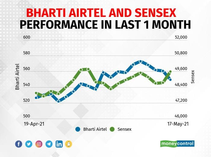 Bharti Airtel   The company reported consolidated profit at Rs 759.2 crore in Q4FY21 against Rs 853.6 crore in Q3FY21, revenue fell to Rs 25,747.3 crore from Rs 26,517.8 crore QoQ.