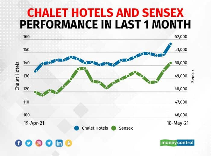 Chalet Hotels: The company reported loss of Rs 25.96 crore in Q4FY21 against profit at Rs 42.77 crore in Q4FY20, revenue fell to Rs 97.82 crore from Rs 228.1 crore YoY. The company announced discontinued operations at its Sahar Mumbai Retail Mall and repurposing of same as a commercial office space and consequently termination of the management agreement with Inorbit Malls (India) in respect of the same. The company will raise long-term funds of Rs 600 crore by way of non-convertible debentures, term loans or through any other debt instrument in one or more tranches.