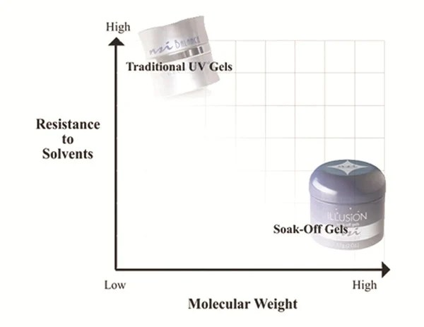 This Graph From Nsi Shows The Basic Molecular Difference Between Hard And Soft Gel