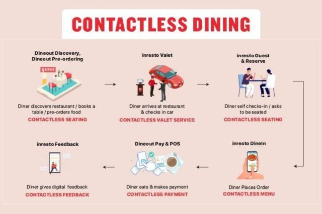 An illustration of how contactless dining may work. (Image: Dineout)