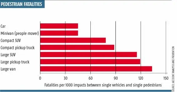 Suvs Double Pedestrians Risk Of Death New Scientist