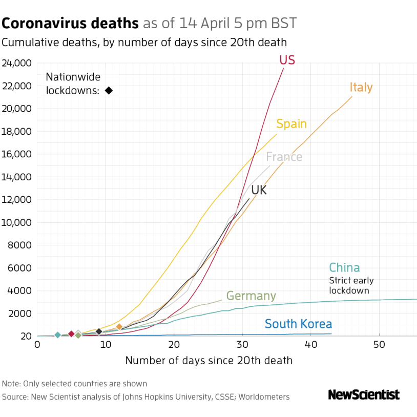 care of elderly - graph of coronavirus deaths in selected countries