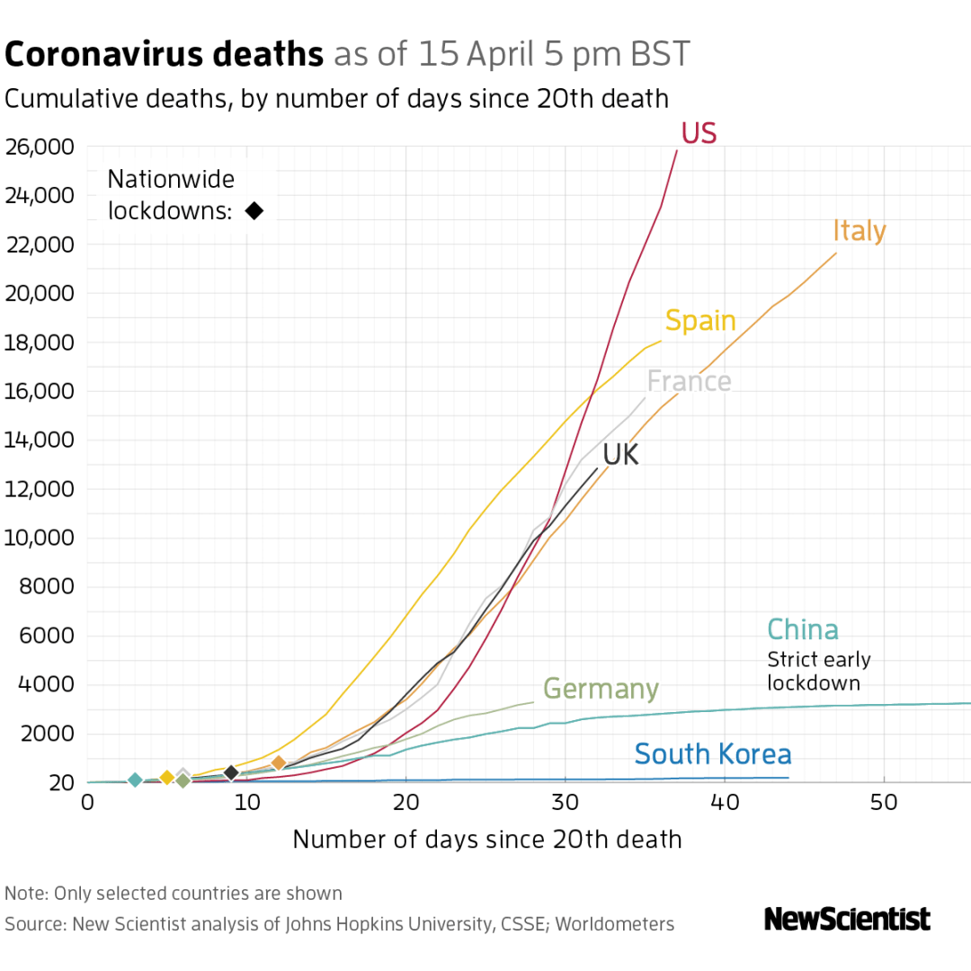 graph with coronavirus total deaths in selected countries