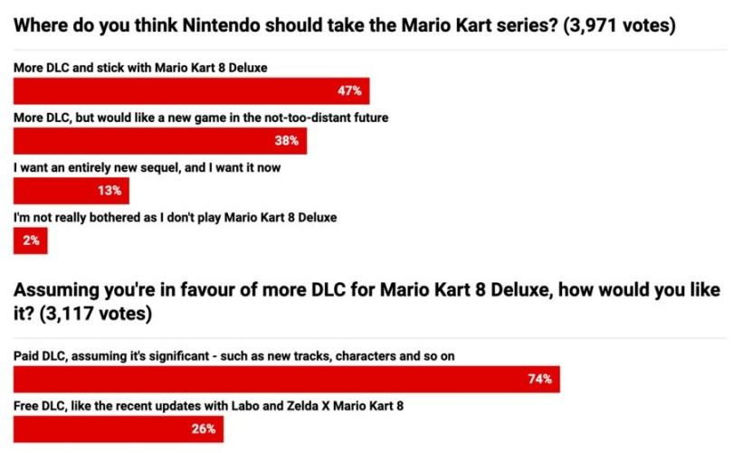 Mario Kart 8 Deluxe DLC