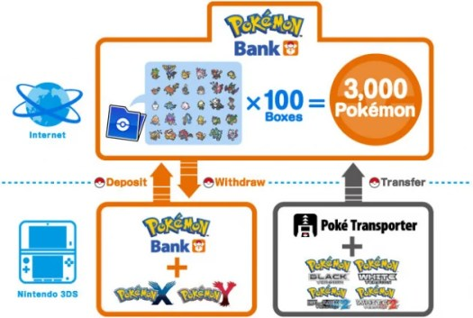 Pokémon Bank Now Live in North America